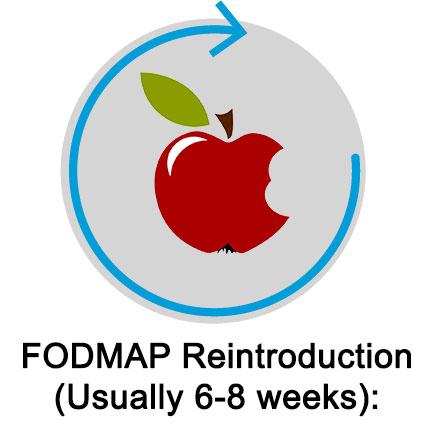 FODMAP Reintroduction